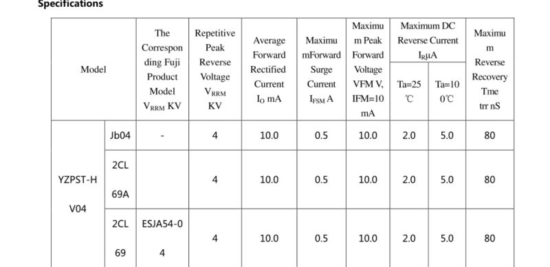 Positioning standard diode specifications for gate-2