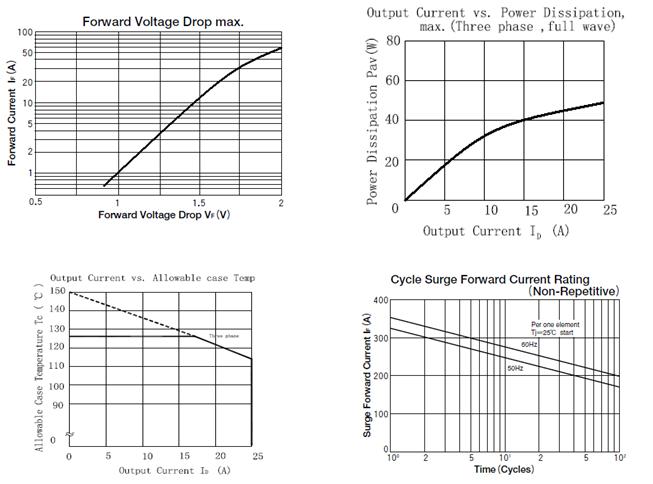 best fast stud thyristor information for parallel